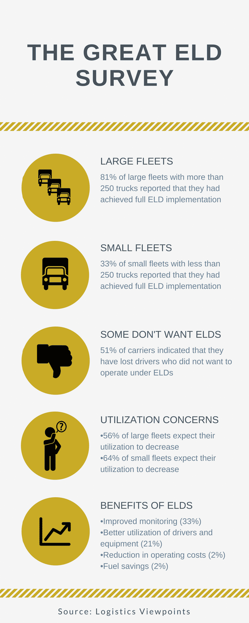 The Great ELD Survey